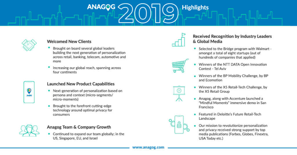 Anagog 2019 Highlights Latest