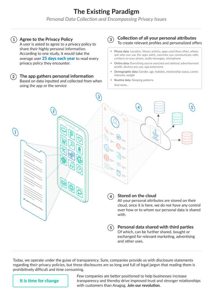 Existing Privacy Paradigm GAFA