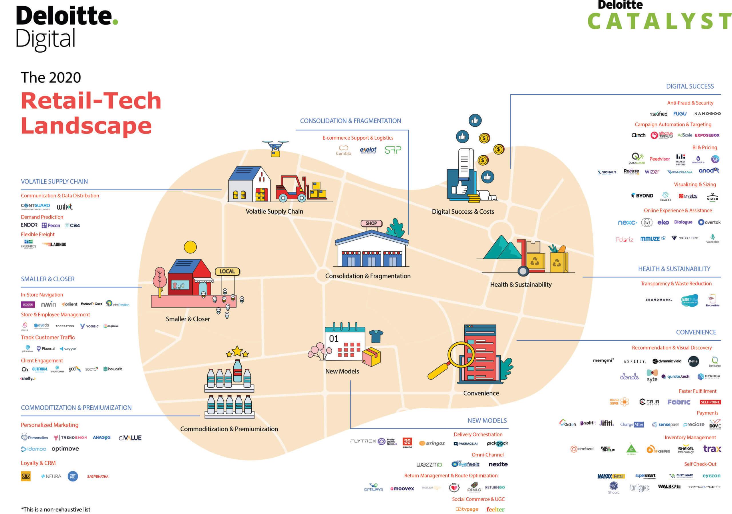 Deloitte Israel's Retail-Tech Landscape