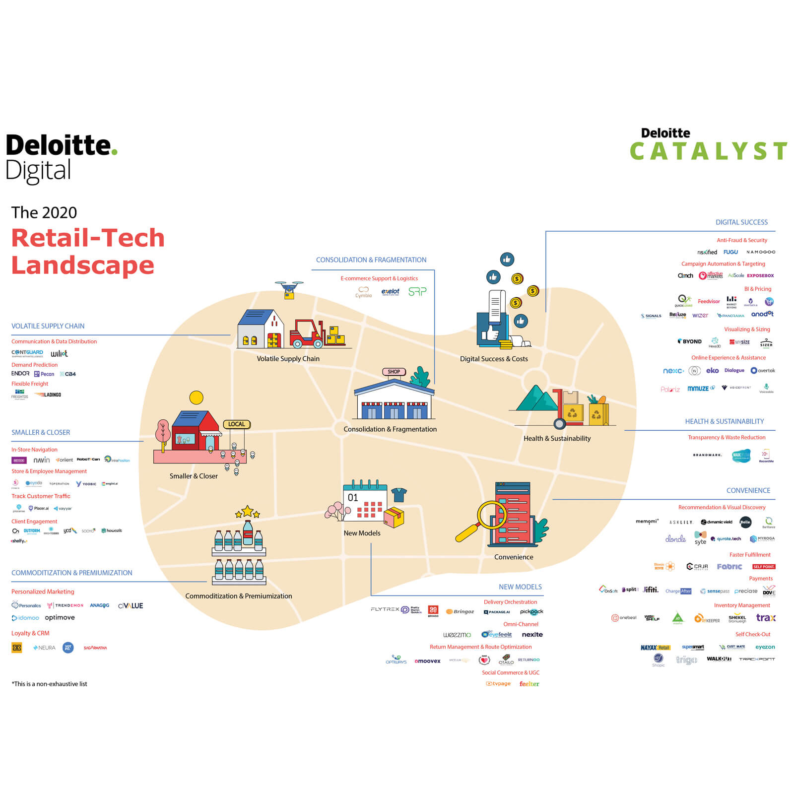 Future of Retail-Tech Landscape 2020