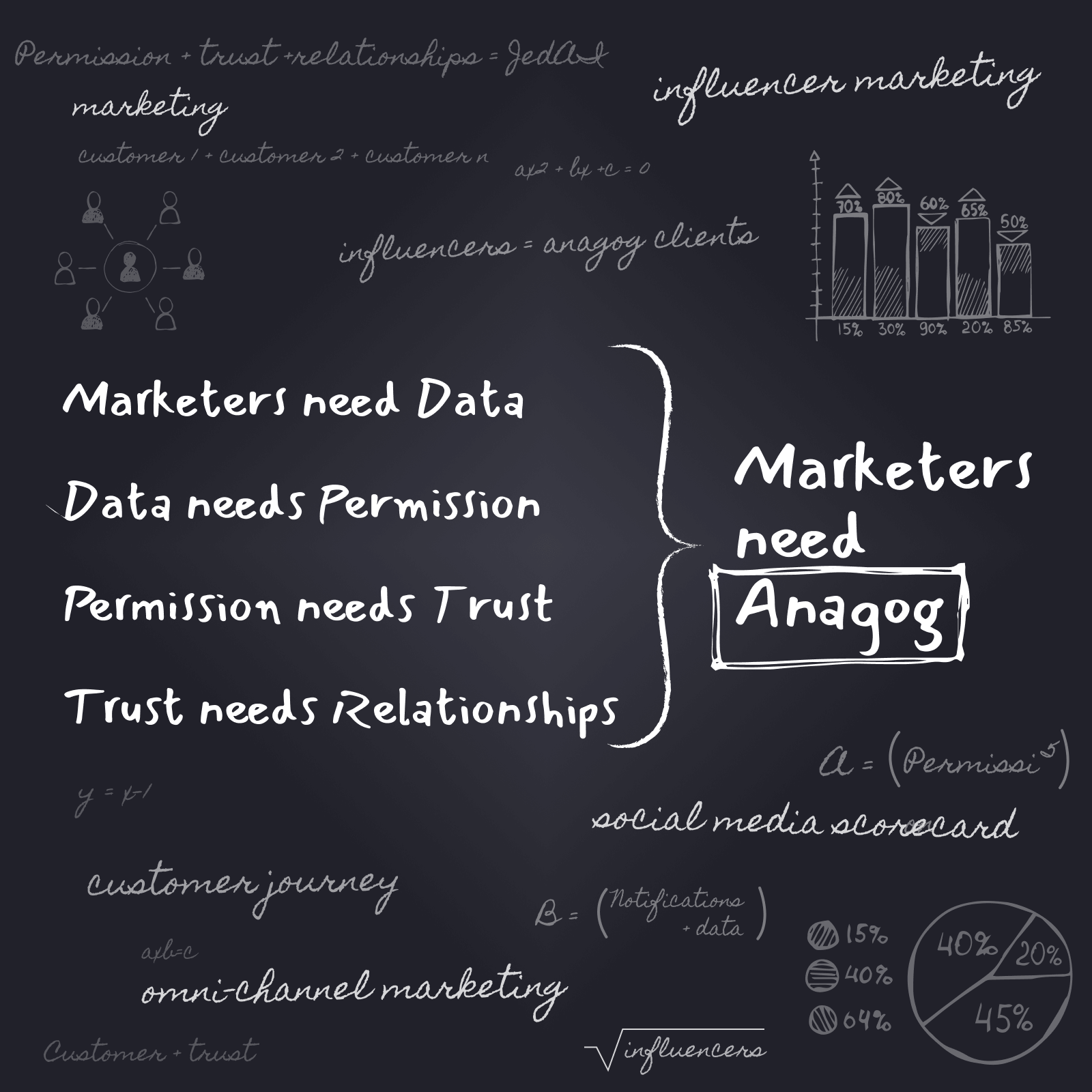 Marketers Need Anagog_Blog Post