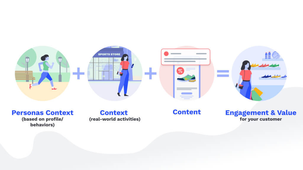 Formula for content engagement with results